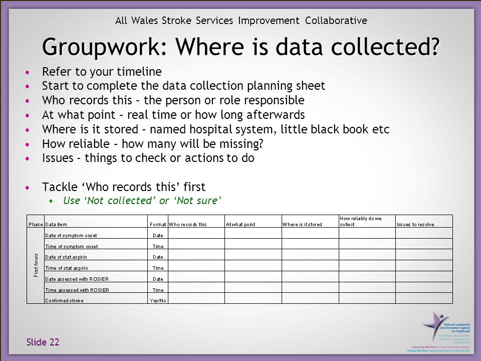 Slide 22 All Wales Stroke Services Improvement Collaborative Groupwork: Where is data collected.