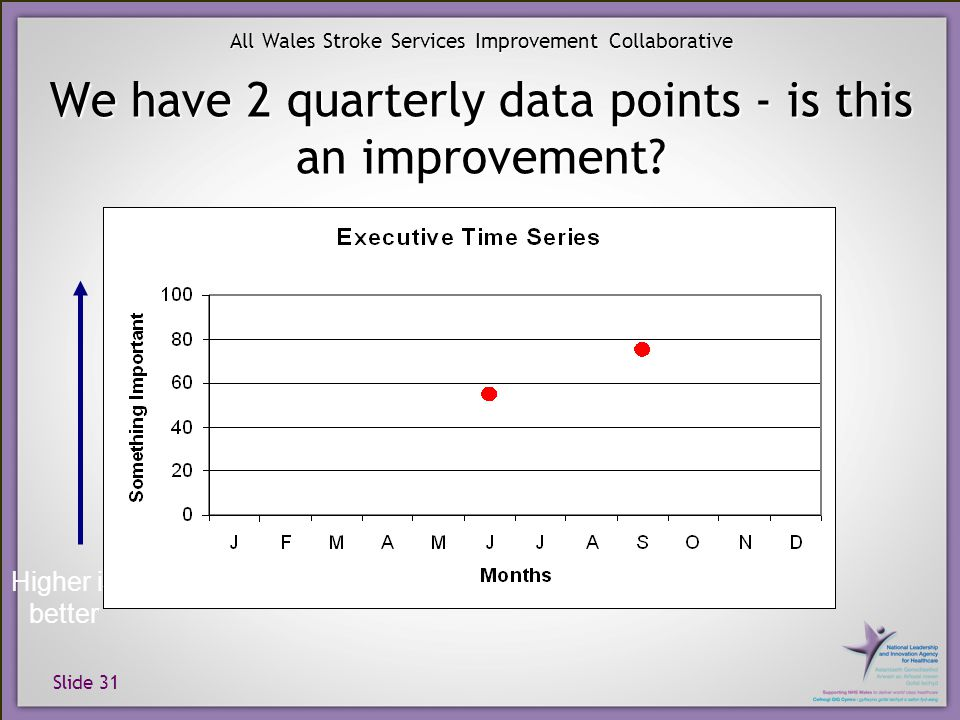 Slide 31 All Wales Stroke Services Improvement Collaborative We have 2 quarterly data points - is this an improvement? Higher is better