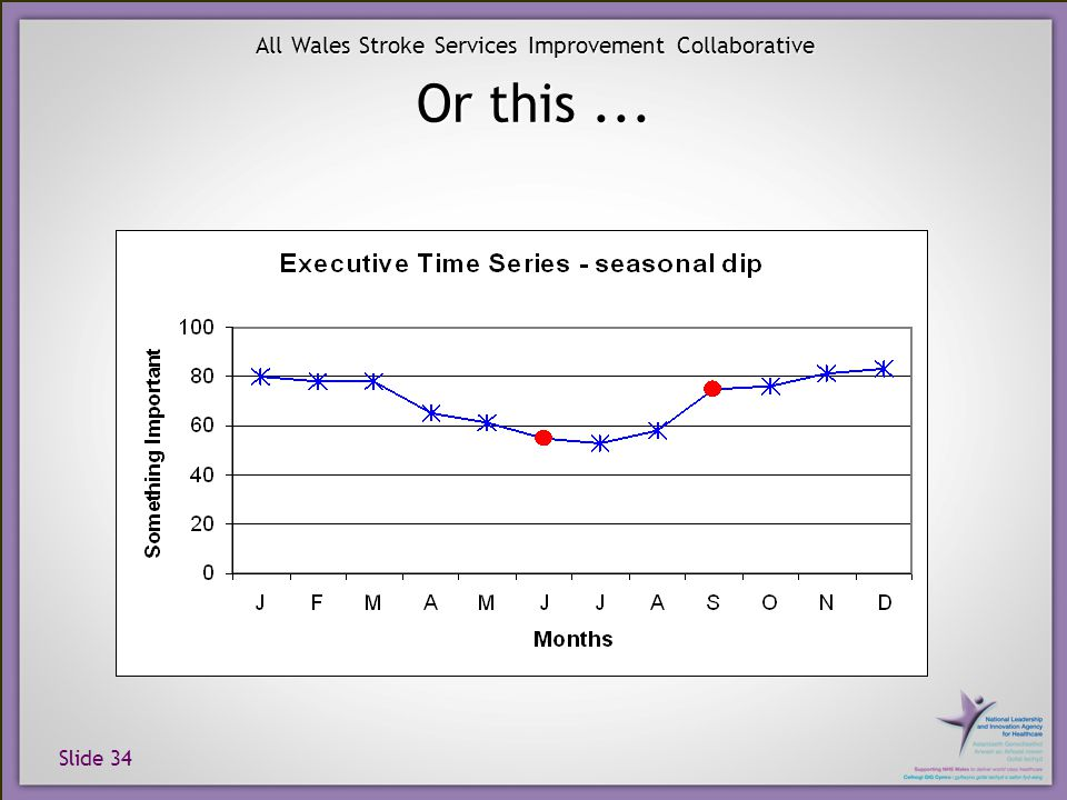 Slide 34 All Wales Stroke Services Improvement Collaborative Or this...