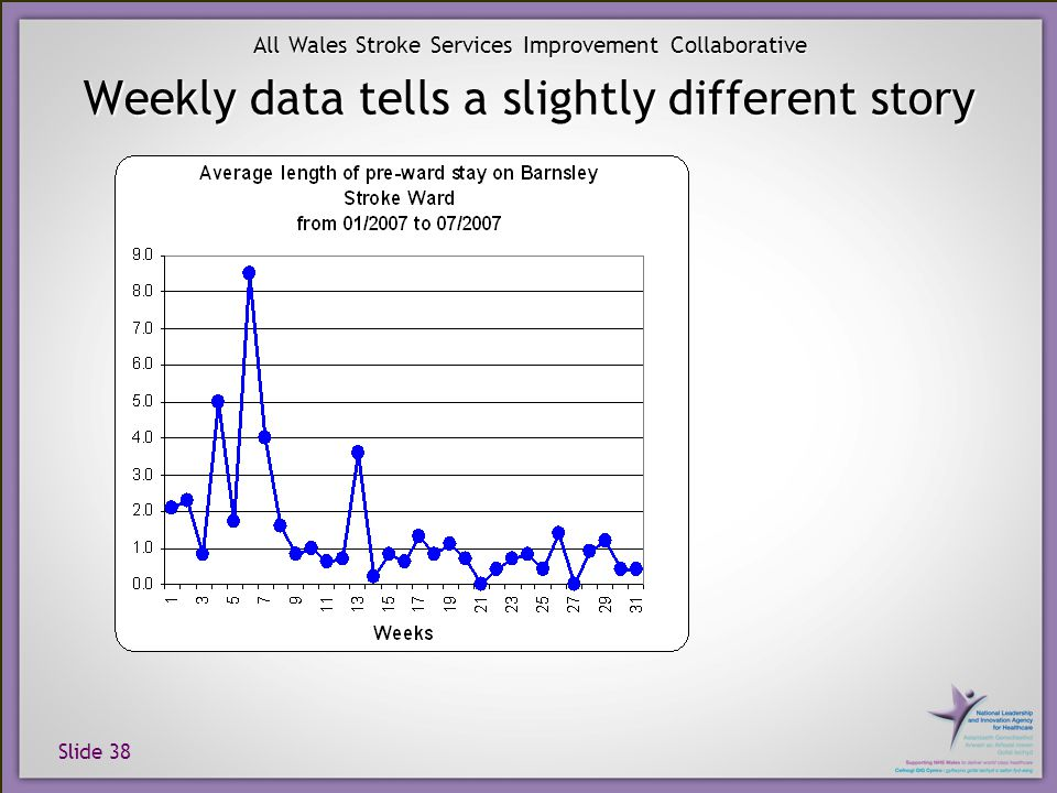 Slide 38 All Wales Stroke Services Improvement Collaborative Weekly data tells a slightly different story