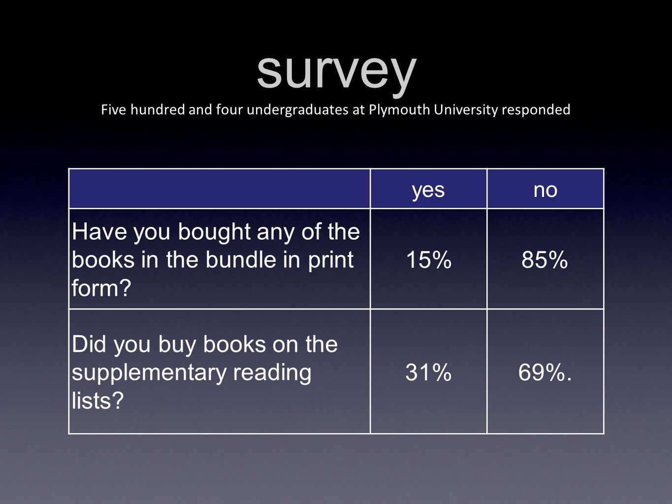 survey Five hundred and four undergraduates at Plymouth University responded yesno Have you bought any of the books in the bundle in print form.