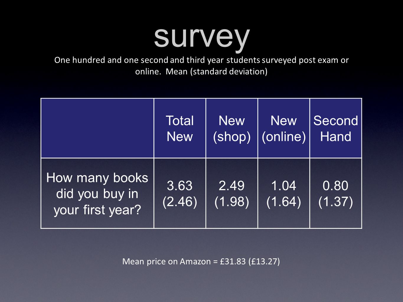 survey One hundred and one second and third year students surveyed post exam or online.