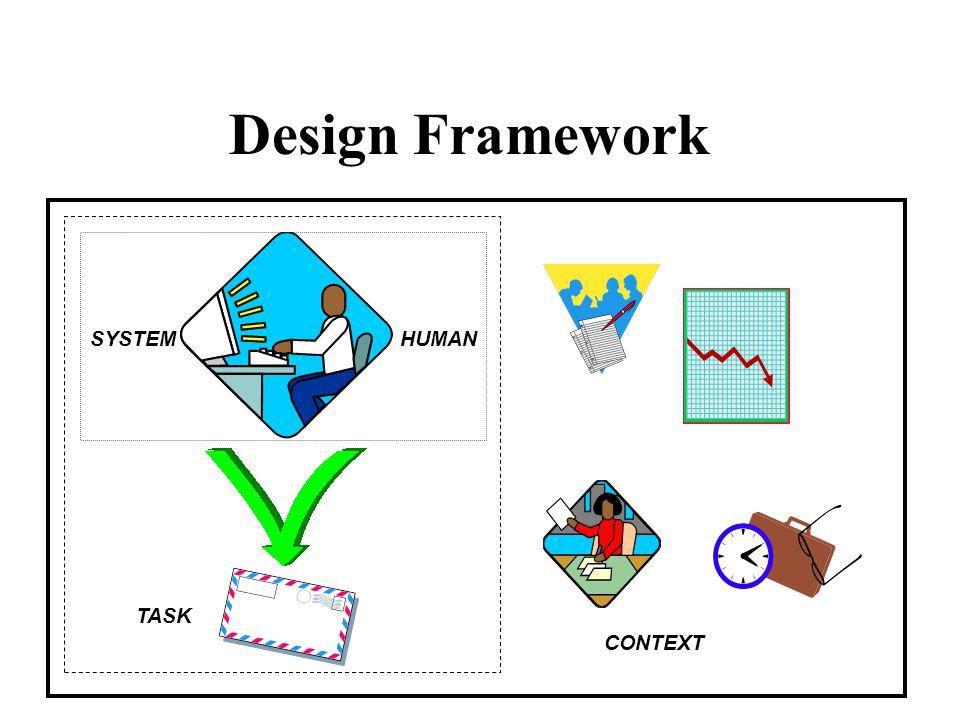 Design Framework TASK CONTEXT HUMANSYSTEM