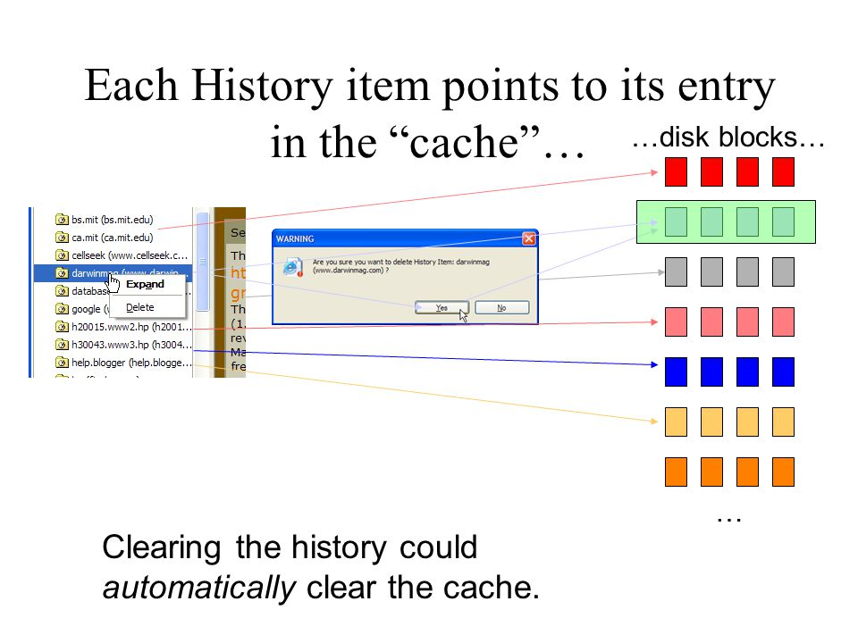 Each History item points to its entry in the cache … … …disk blocks… Clearing the history could automatically clear the cache.