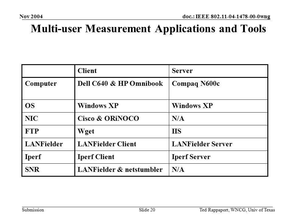 doc.: IEEE 802.11-04-1478-00-0wng Submission Nov 2004 Ted Rappaport, WNCG, Univ of TexasSlide 20 Multi-user Measurement Applications and Tools ClientServer ComputerDell C640 & HP OmnibookCompaq N600c OSWindows XP NICCisco & ORiNOCON/A FTPWgetIIS LANFielderLANFielder ClientLANFielder Server IperfIperf ClientIperf Server SNRLANFielder & netstumblerN/A