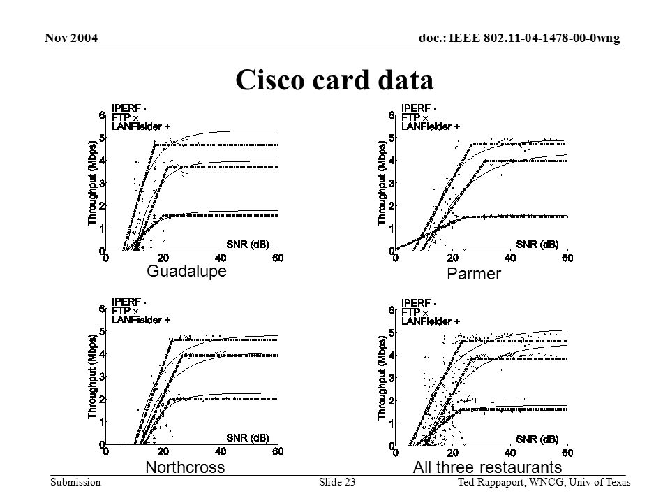 doc.: IEEE 802.11-04-1478-00-0wng Submission Nov 2004 Ted Rappaport, WNCG, Univ of TexasSlide 23 Cisco card data Guadalupe Northcross Parmer All three restaurants