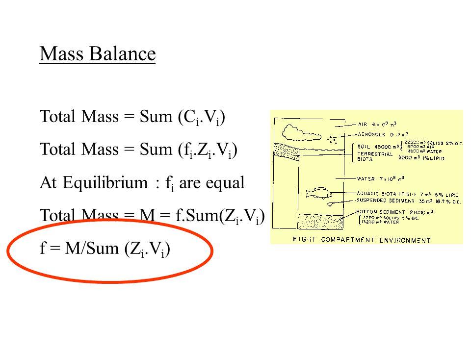 Mass Balance Total Mass = Sum (C i.V i ) Total Mass = Sum (f i.Z i.V i ) At Equilibrium : f i are equal Total Mass = M = f.Sum(Z i.V i ) f = M/Sum (Z