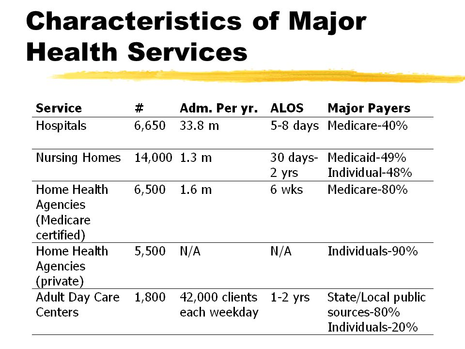 Characteristics of Major Health Services