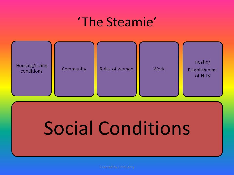 'The Steamie' Social Conditions Housing/Living conditions Health/ Establishment of NHS CommunityRoles of womenWork Created by L McCarry
