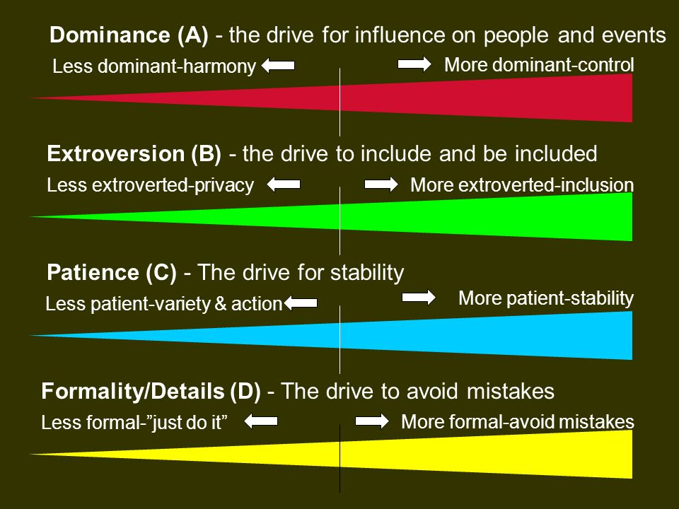 Dominance (A) - the drive for influence on people and events Less dominant-harmony More dominant-control Extroversion (B) - the drive to include and be included Less extroverted-privacy Less patient-variety & action Less formal- just do it More extroverted-inclusion More patient-stability More formal-avoid mistakes Patience (C) - The drive for stability Formality/Details (D) - The drive to avoid mistakes