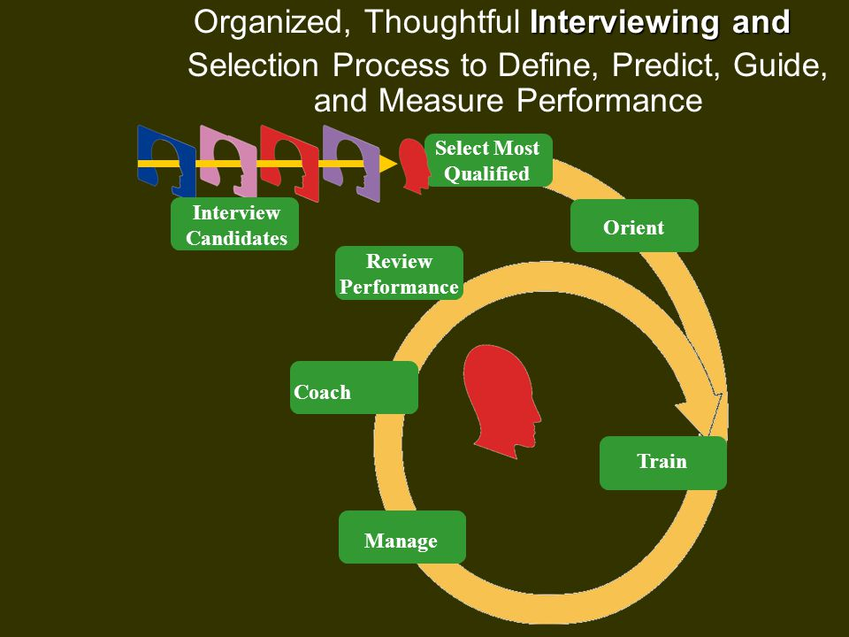 Interviewing and Organized, Thoughtful Interviewing and Selection Process to Define, Predict, Guide, and Measure Performance Interview Candidates Select Most Qualified Orient Train Review Performance Manage Coach