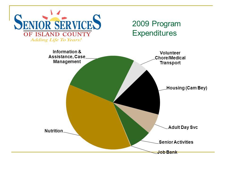 2009 Program Expenditures