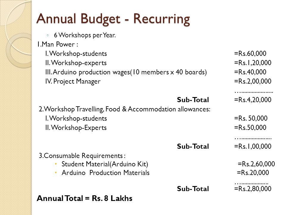 Annual Budget - Recurring ◦ 6 Workshops per Year. 1.Man Power : I.