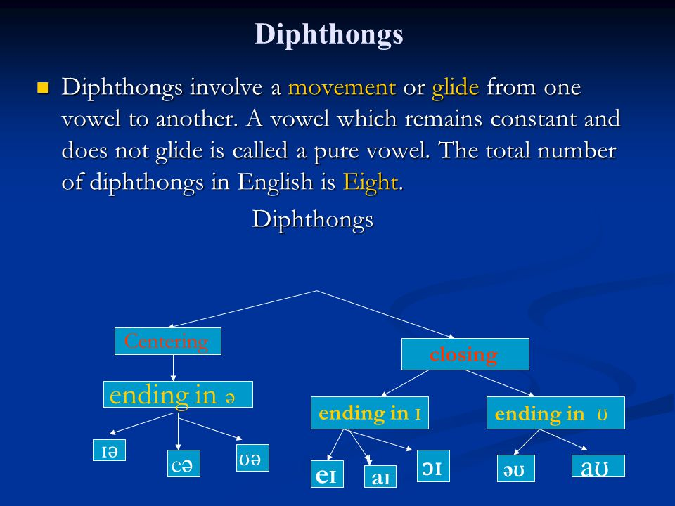 Diphthongs Diphthongs involve a movement or glide from one vowel to another. A vowel which remains constant and does not glide is called a pure vowel.
