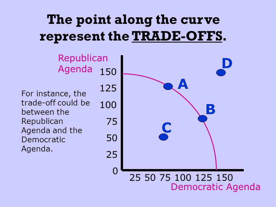 Any point along the curve represents the TRADE-OFFS. Any point along the curve is a point of MAXIMUM PRODUCTION. Guns Butter 150 125 100 75 50 25 0 25