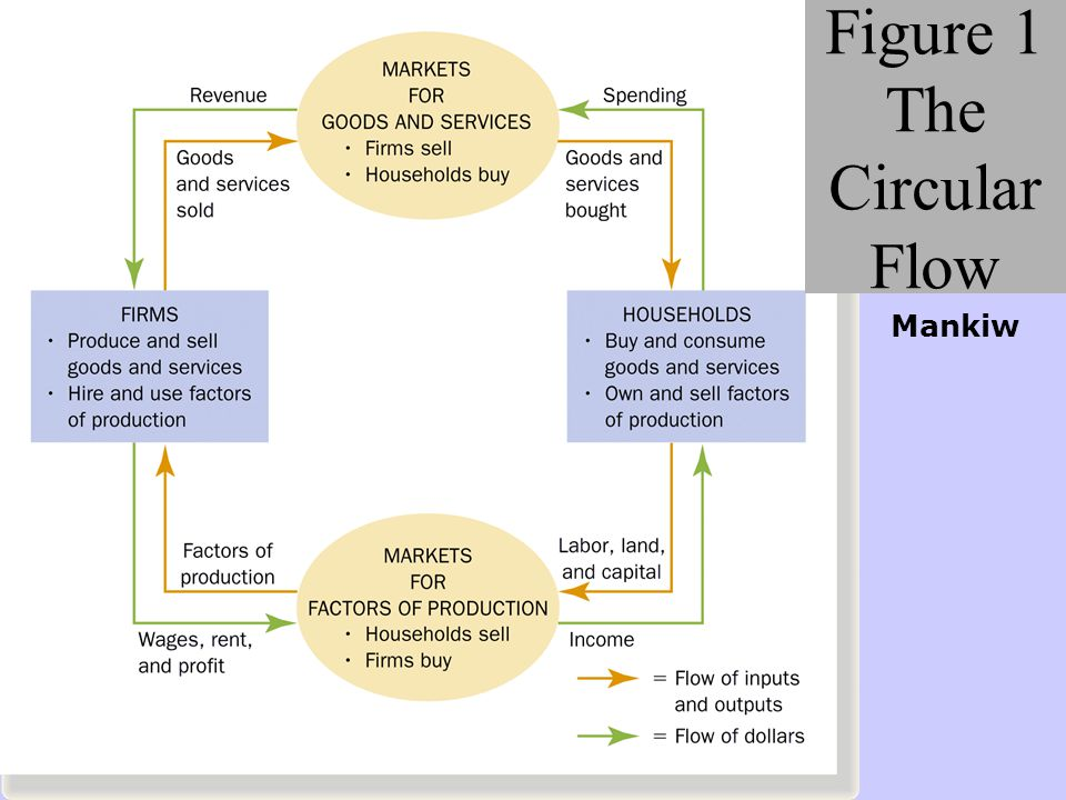 FIRMS HOUSEHOLDS CIRCULAR FLOW OF INCOME $$$$$$ GOODS CAPITAL, LAND, LABOR INTEREST, PROFIT, WAGES, RENT Factor Market Product Market