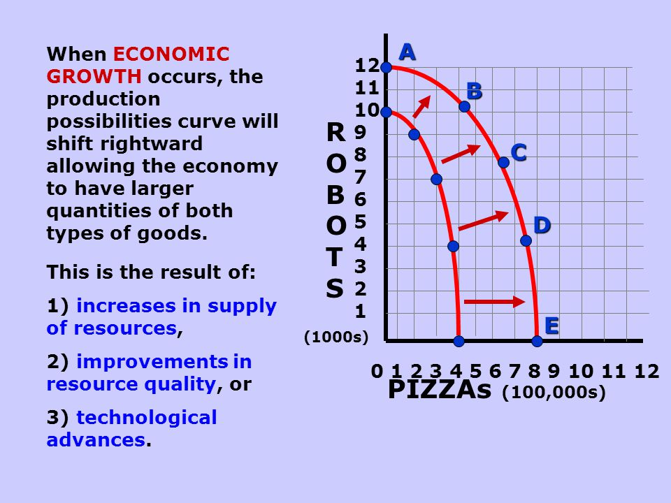 Any point inside the production possibilities curve indicates unemployment and productive inefficiency. ROBOTSROBOTS PIZZAs (100,000s) (1000s) 0 1 2 3
