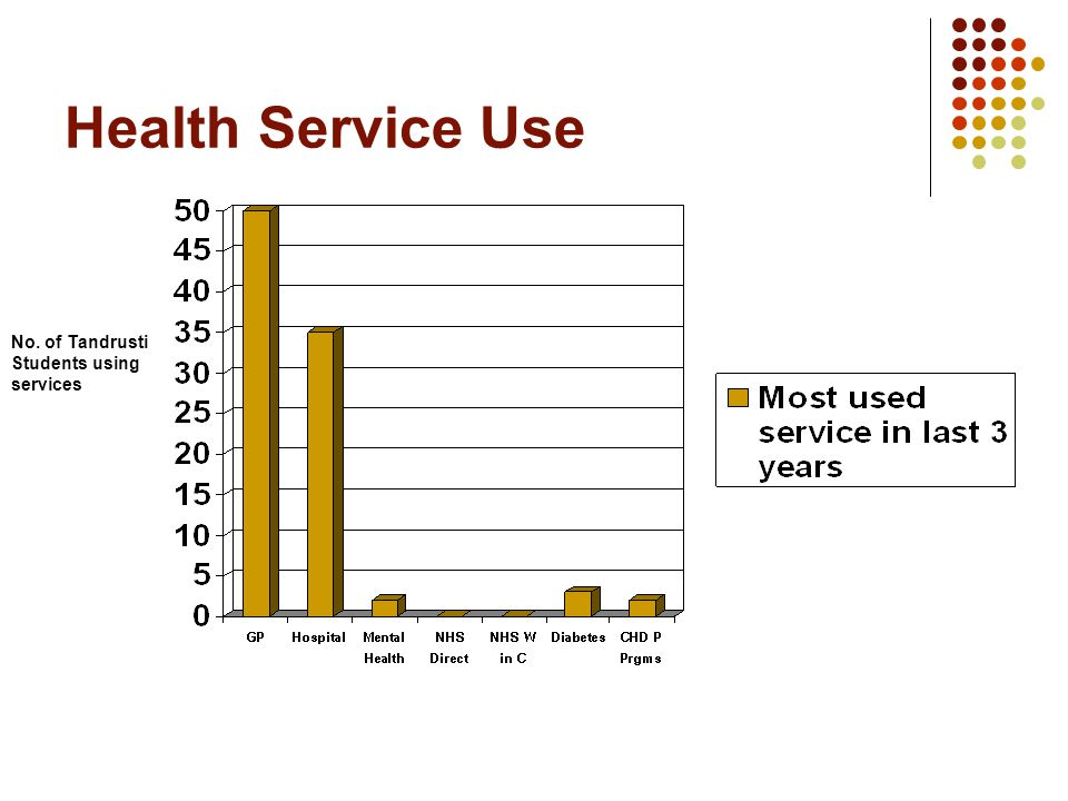Health Service Use No. of Tandrusti Students using services