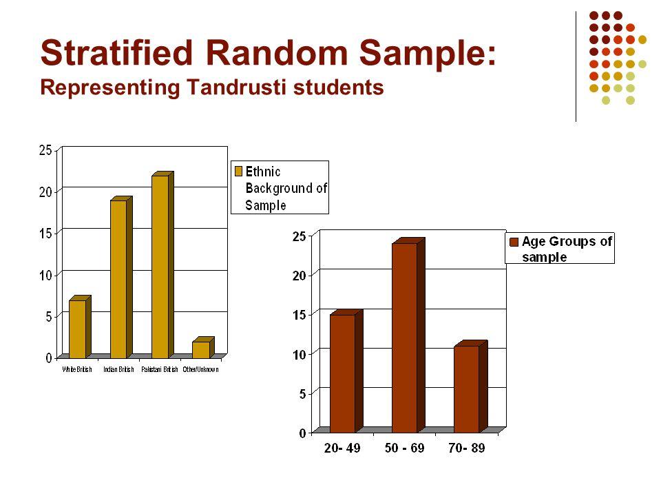 Stratified Random Sample: Representing Tandrusti students