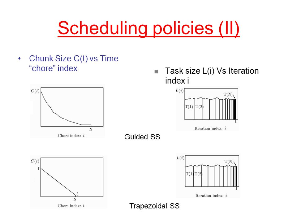Scheduling policies (II) Chunk Size C(t) vs Time chore index Task size L(i) Vs Iteration index i Guided SS Trapezoidal SS
