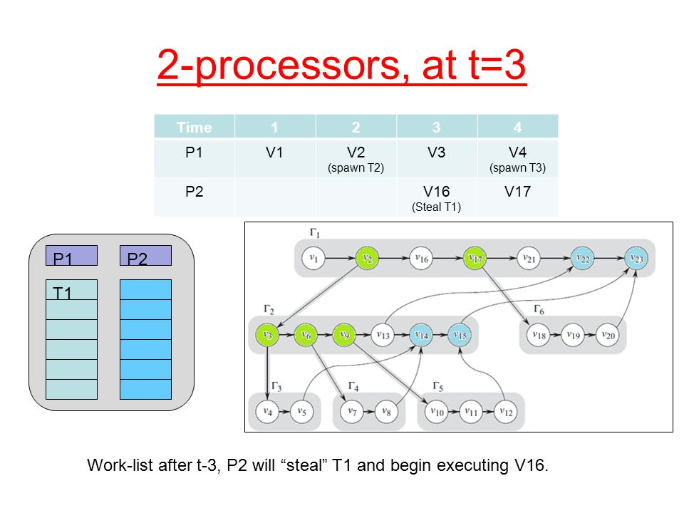 2-processors, at t=3 T1 P1P2 Time1234 P1V1V2 (spawn T2) V3V4 (spawn T3) P2V16 (Steal T1) V17 Work-list after t-3, P2 will steal T1 and begin executing V16.