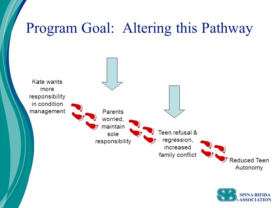 Program Goal: Altering this Pathway Kate wants more responsibility in condition management Reduced Teen Autonomy Parents worried, maintain sole responsibility Teen refusal & regression, increased family conflict