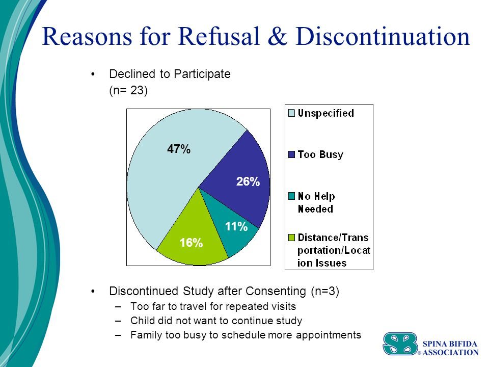 Reasons for Refusal & Discontinuation Declined to Participate (n= 23) Discontinued Study after Consenting (n=3) –Too far to travel for repeated visits –Child did not want to continue study –Family too busy to schedule more appointments 47% 26% 11% 16%