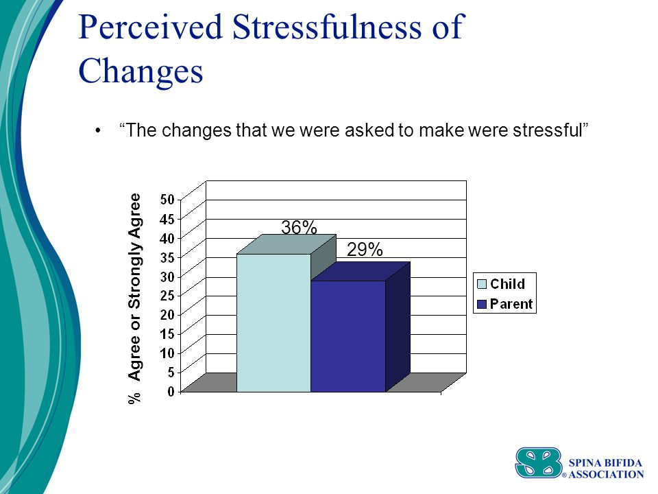 Perceived Stressfulness of Changes The changes that we were asked to make were stressful % Agree or Strongly Agree 29% 36%
