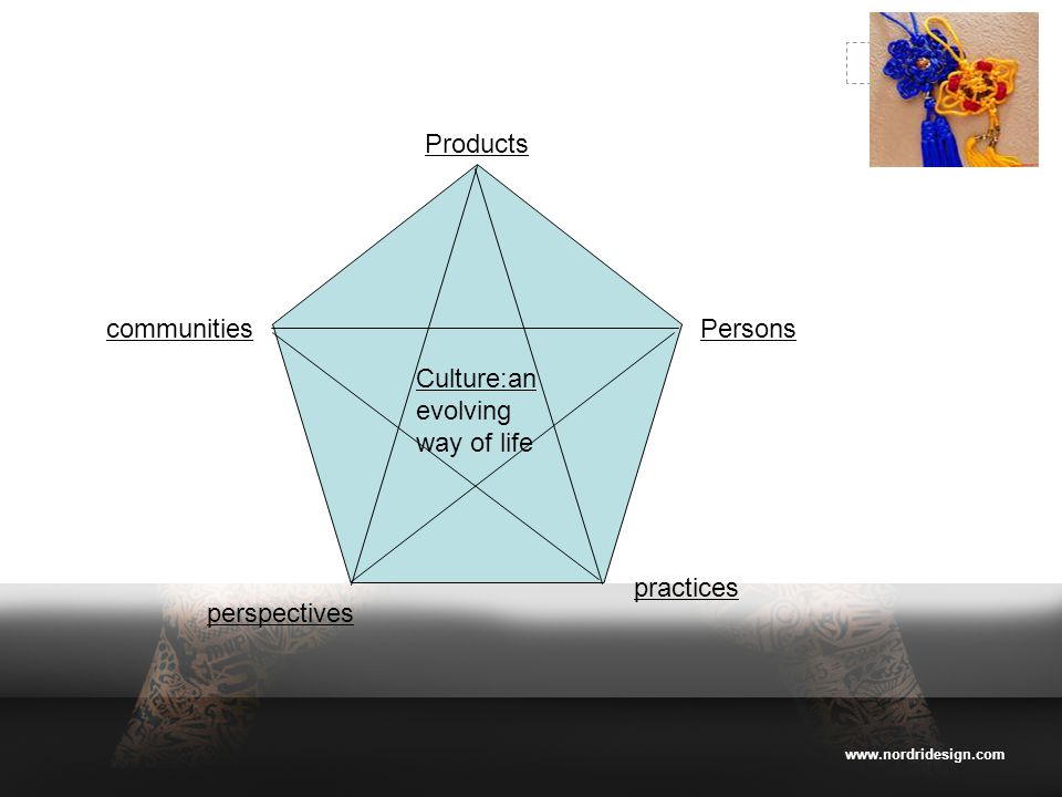www.nordridesign.com LOGO Products communities perspectives Persons practices Culture:an Culture:an evolving way of life