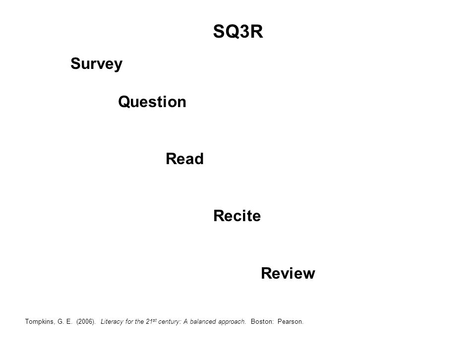 Tompkins, G. E. (2006). Literacy for the 21 st century: A balanced approach. Boston: Pearson. SQ3R Survey Question Read Recite Review