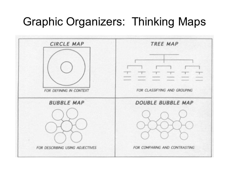 Graphic Organizers: Thinking Maps