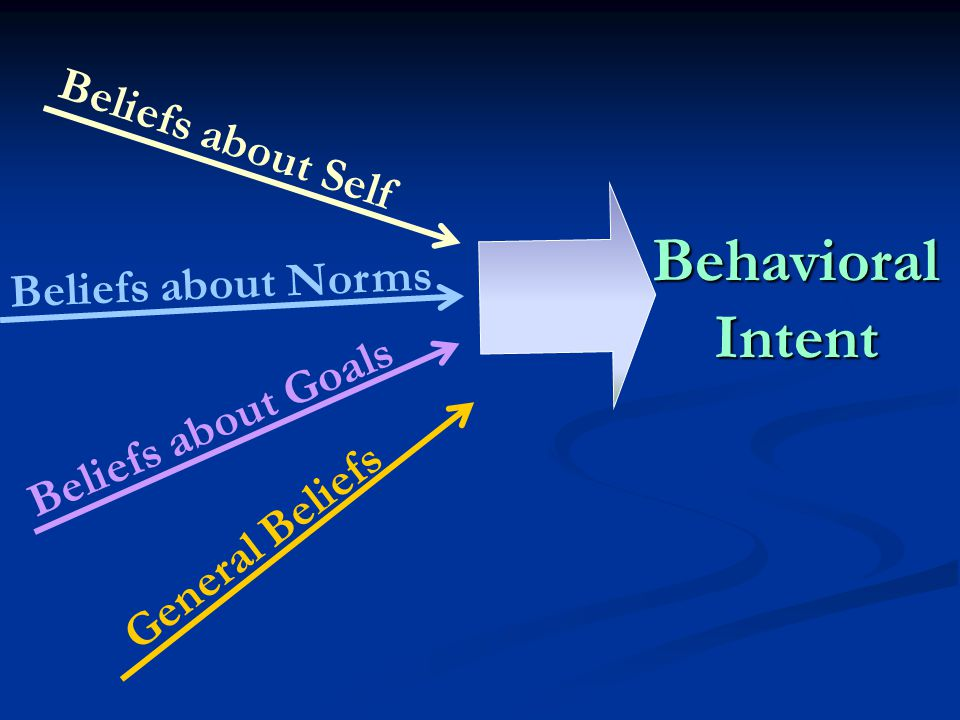 Beliefs about Self Beliefs about Norms Beliefs about Goals General Beliefs Behavioral Intent