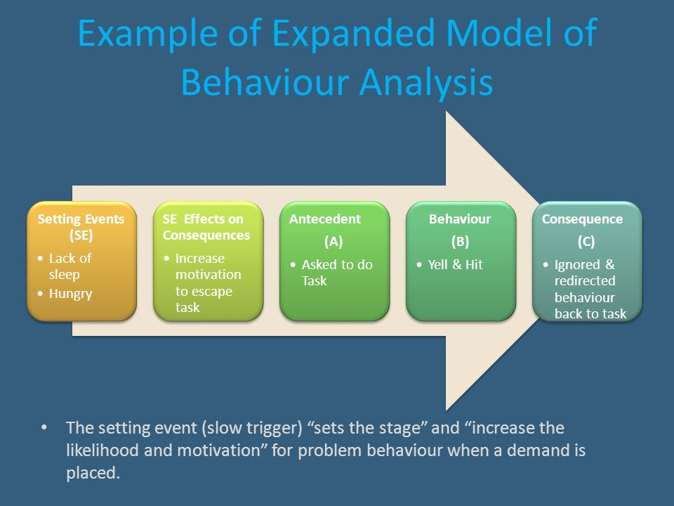 """Example of Expanded Model of Behaviour Analysis The setting event (slow trigger) """"sets the stage"""" and """"increase the likelihood and motivation"""" for pro"""
