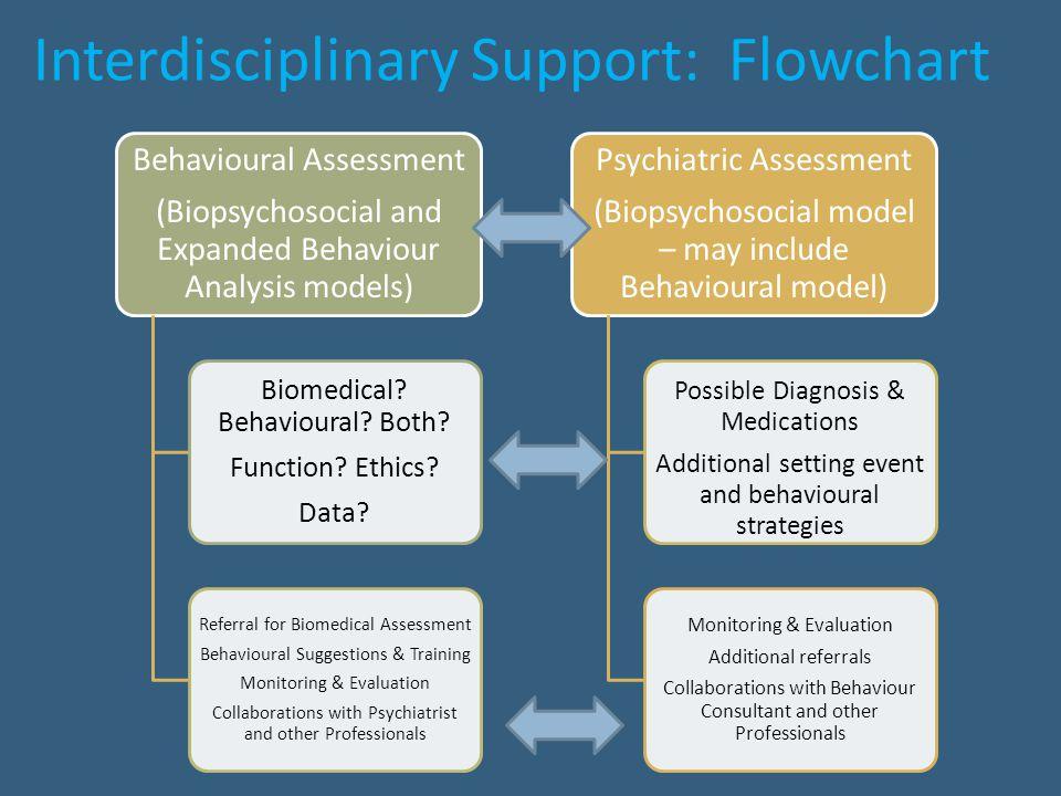 Interdisciplinary Support: Flowchart Behavioural Assessment (Biopsychosocial and Expanded Behaviour Analysis models) Biomedical? Behavioural? Both? Fu