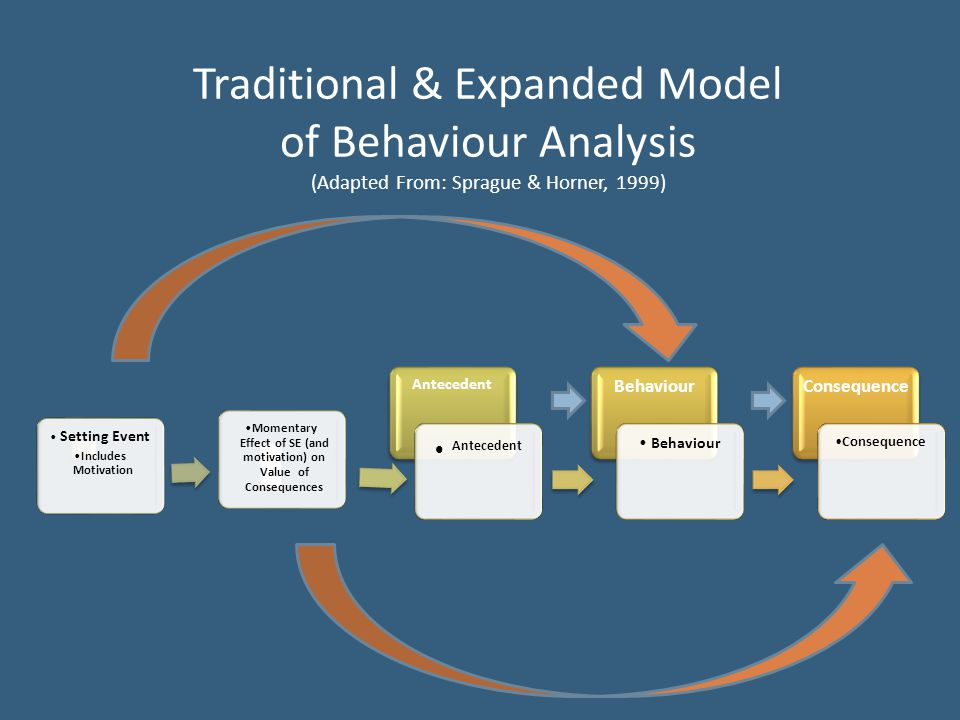 Traditional & Expanded Model of Behaviour Analysis (Adapted From: Sprague & Horner, 1999) Setting Event Includes Motivation Momentary Effect of SE (an