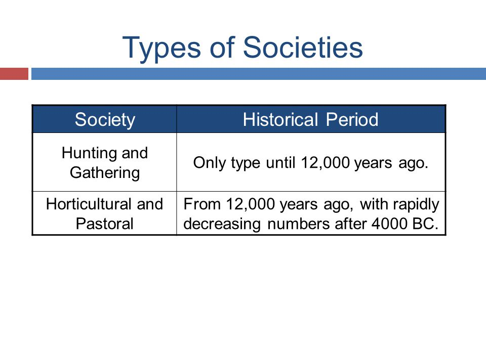 Types of Societies SocietyHistorical Period Hunting and Gathering Only type until 12,000 years ago.