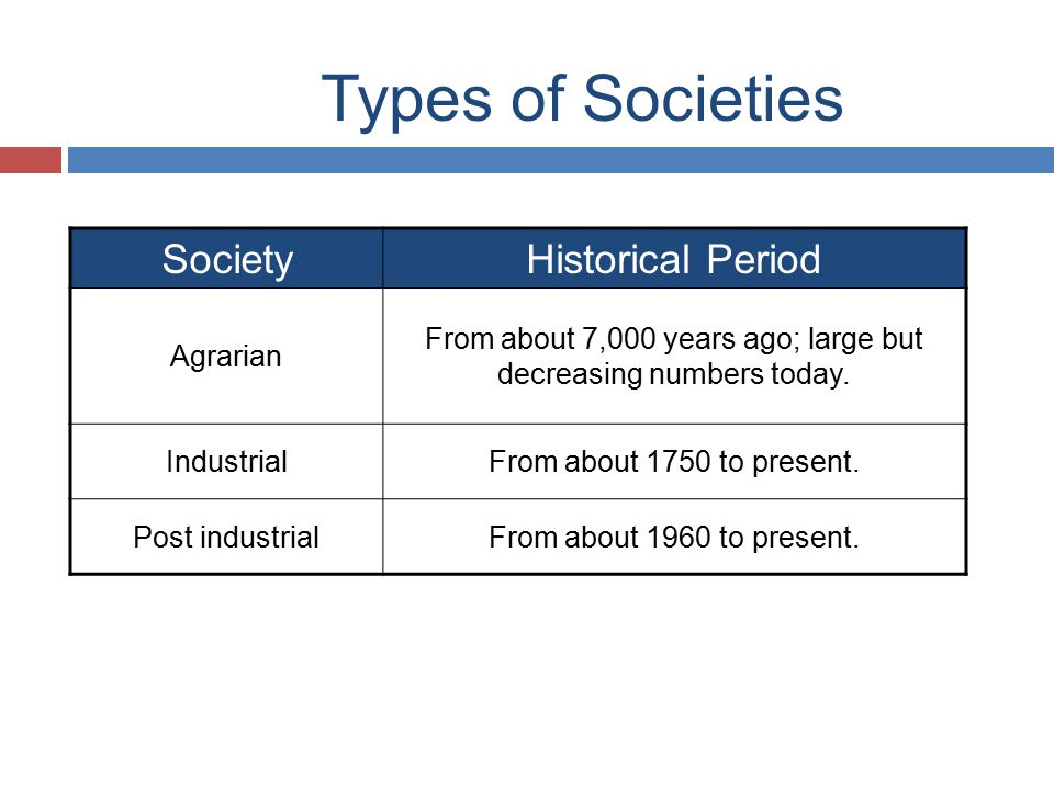 Types of Societies SocietyHistorical Period Agrarian From about 7,000 years ago; large but decreasing numbers today.
