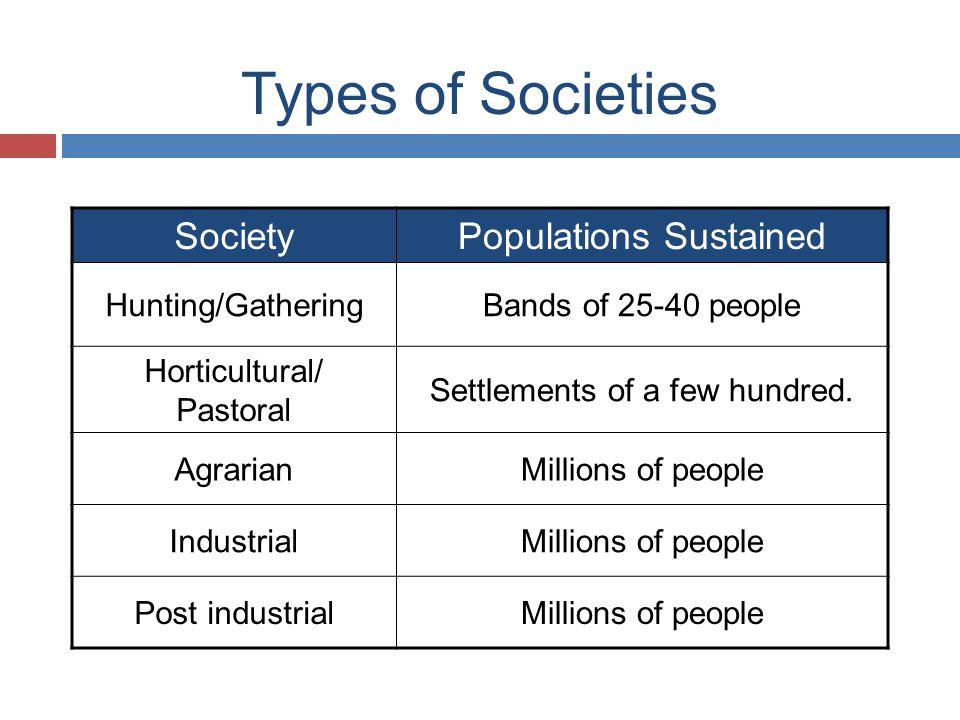 Types of Societies SocietyPopulations Sustained Hunting/GatheringBands of 25-40 people Horticultural/ Pastoral Settlements of a few hundred.