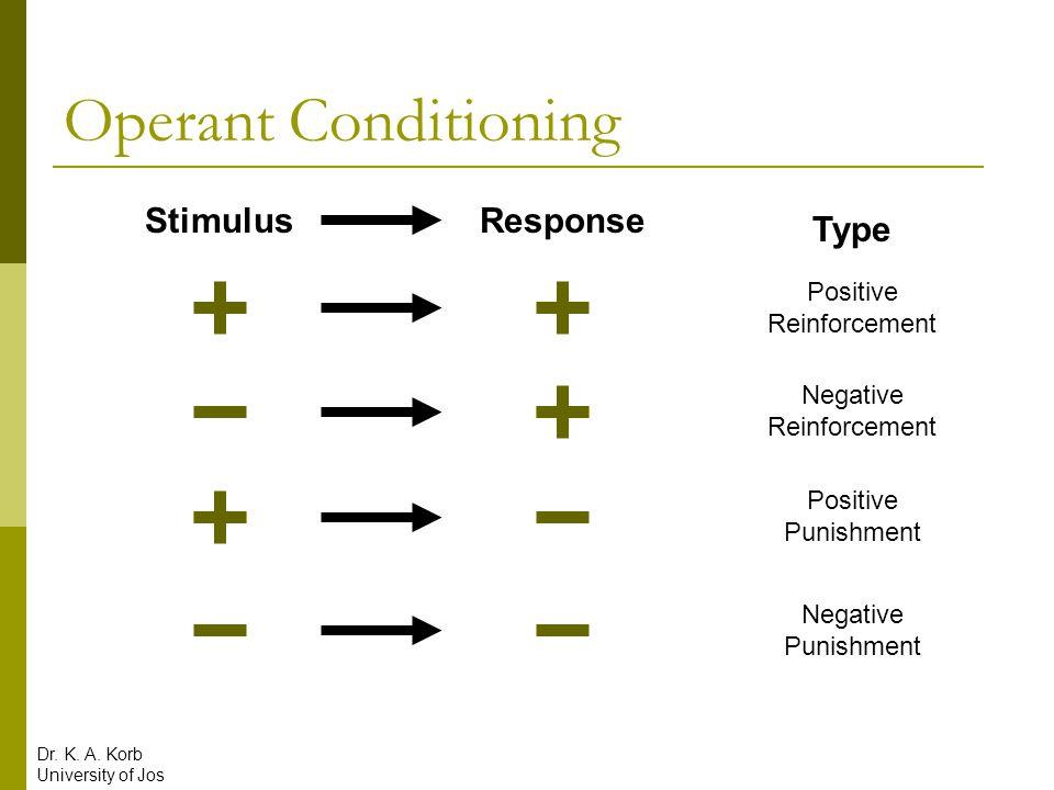 Operant Conditioning StimulusResponse Type Positive Reinforcement Negative Reinforcement Positive Punishment Negative Punishment Dr. K. A. Korb Univer