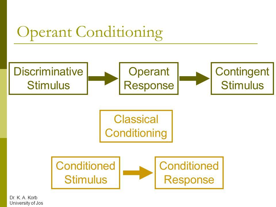 Operant Conditioning Discriminative Stimulus Operant Response Contingent Stimulus Classical Conditioning Conditioned Stimulus Conditioned Response Dr.