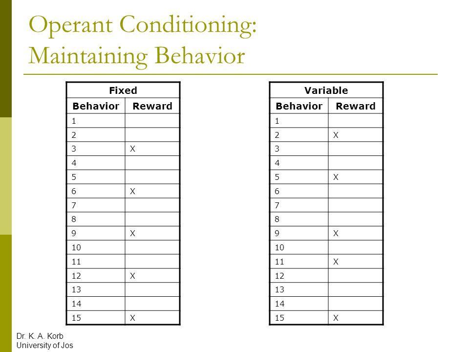 Operant Conditioning: Maintaining Behavior Fixed BehaviorReward 1 2 3X 4 5 6X 7 8 9X 10 11 12X 13 14 15X Variable BehaviorReward 1 2X 3 4 5X 6 7 8 9X