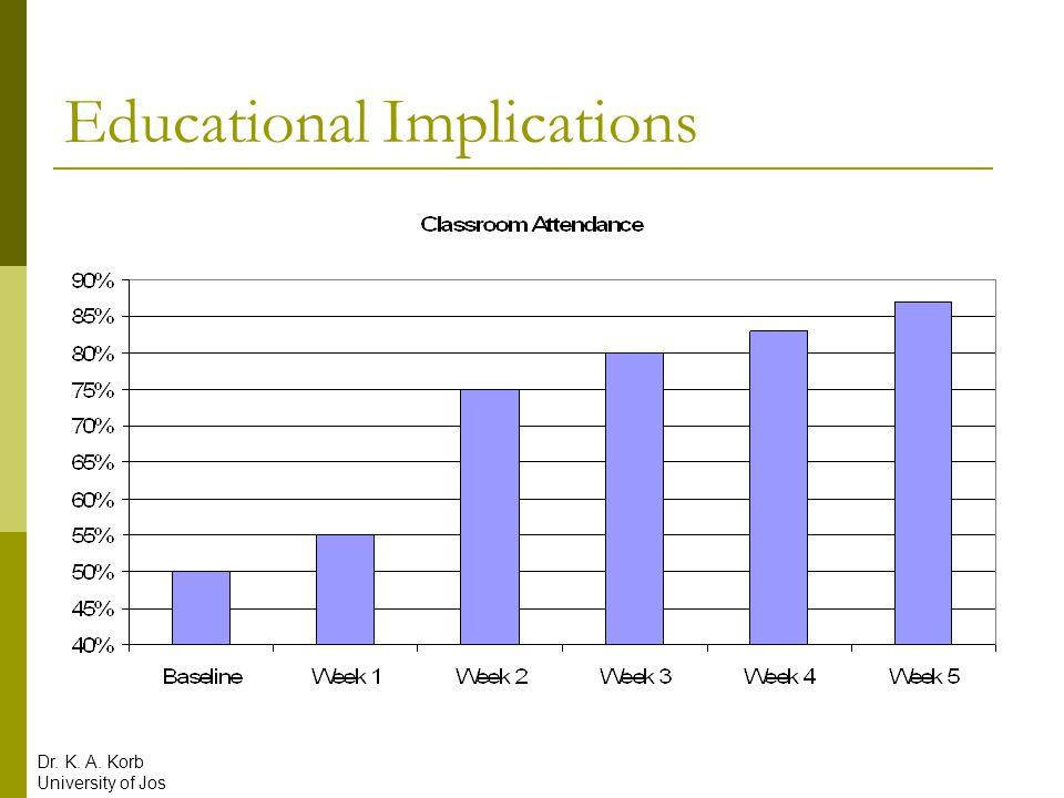 Educational Implications Dr. K. A. Korb University of Jos
