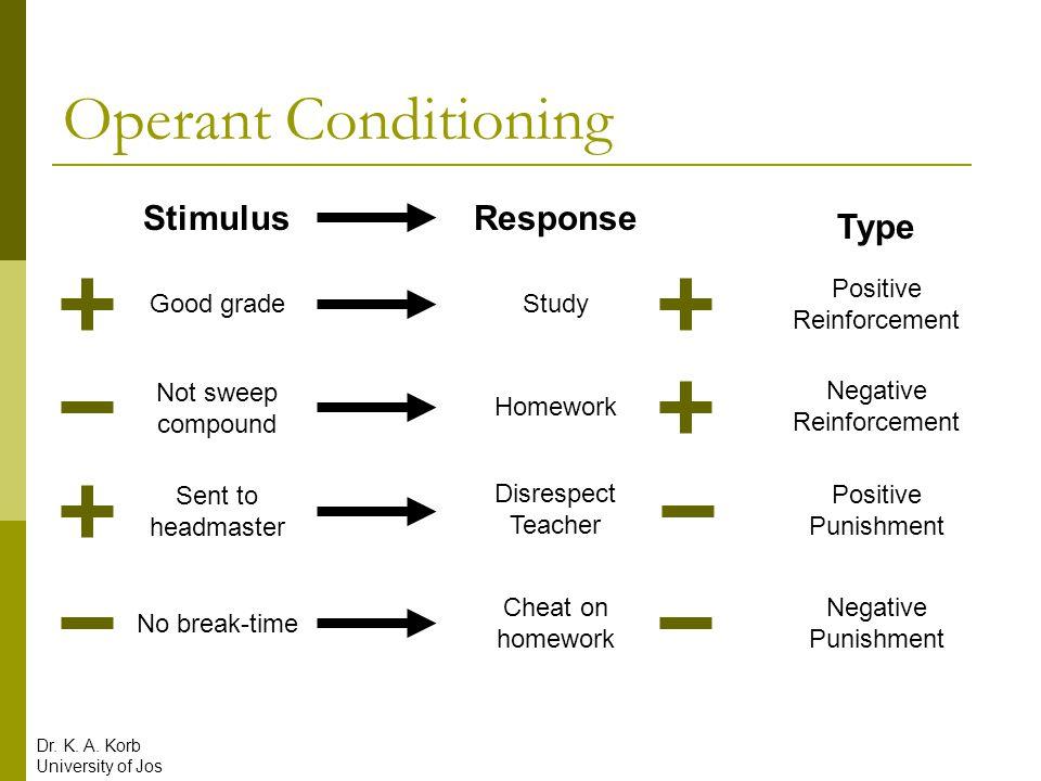Operant Conditioning StimulusResponse Type StudyGood grade Positive Reinforcement Homework Not sweep compound Negative Reinforcement Disrespect Teache