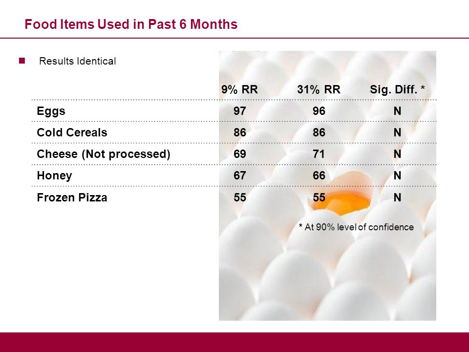 Food Items Used in Past 6 Months Results Identical 9% RR31% RRSig. Diff. * Eggs9796N Cold Cereals86 N Cheese (Not processed)6971N Honey6766N Frozen Pi