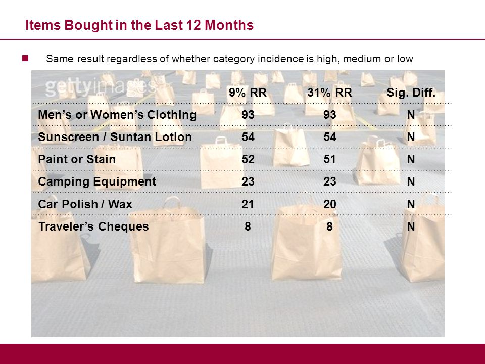 Items Bought in the Last 12 Months Same result regardless of whether category incidence is high, medium or low 9% RR31% RRSig. Diff. Men's or Women's