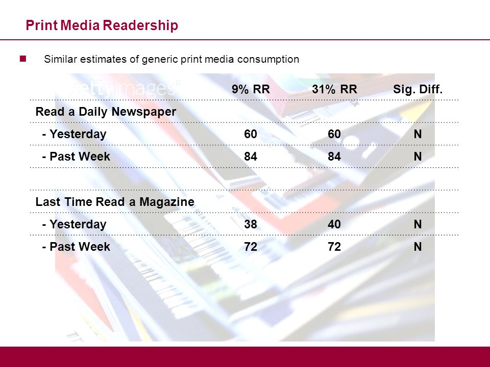 Print Media Readership Similar estimates of generic print media consumption 9% RR31% RRSig. Diff. Read a Daily Newspaper - Yesterday60 N - Past Week84