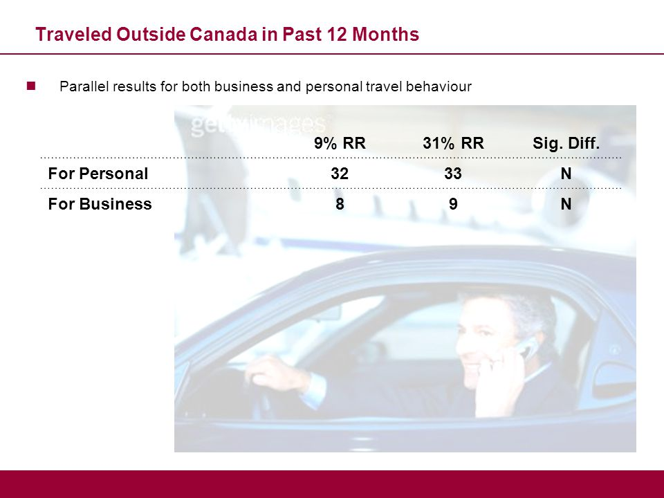 Traveled Outside Canada in Past 12 Months Parallel results for both business and personal travel behaviour 9% RR31% RRSig. Diff. For Personal3233N For