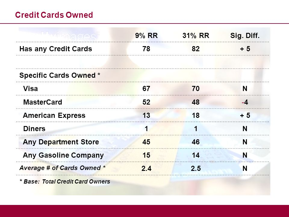 9% RR31% RRSig. Diff. Has any Credit Cards7882+ 5 Specific Cards Owned * Visa6770N MasterCard5248-4-4 American Express1318+ 5 Diners11N Any Department