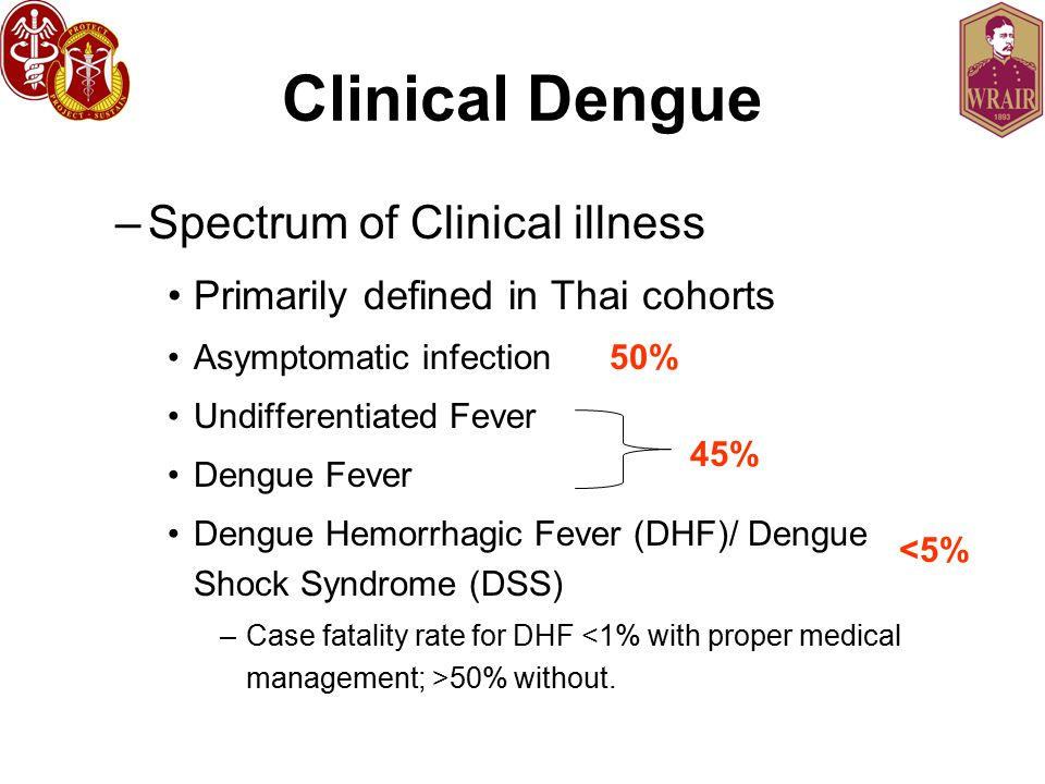 Clinical Dengue –Spectrum of Clinical illness Primarily defined in Thai cohorts Asymptomatic infection 50% Undifferentiated Fever Dengue Fever Dengue Hemorrhagic Fever (DHF)/ Dengue Shock Syndrome (DSS) –Case fatality rate for DHF 50% without.