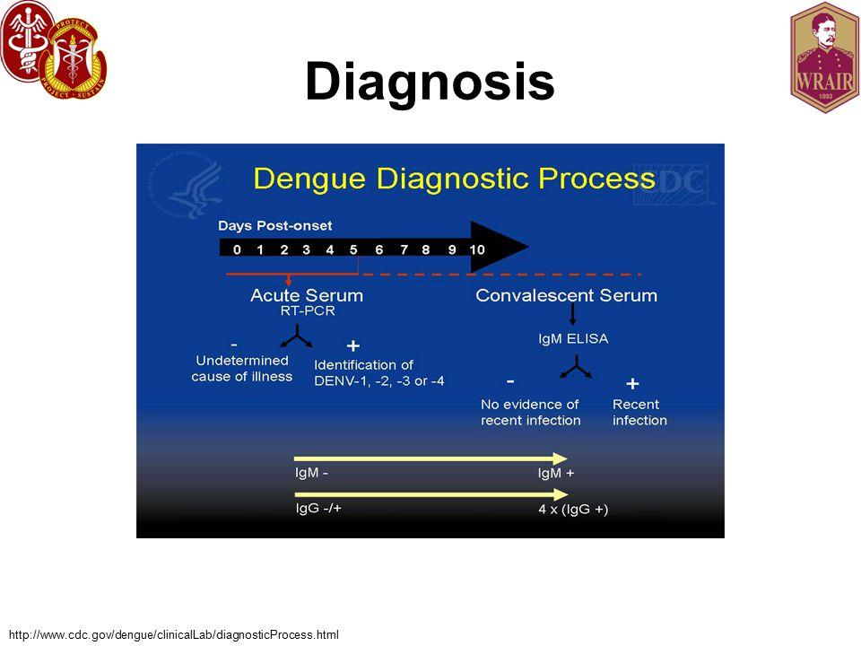 Diagnosis http://www.cdc.gov/dengue/clinicalLab/diagnosticProcess.html